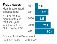 USA Today Fraud Statistics