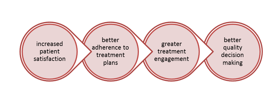 Benefits of Shared Decision Making