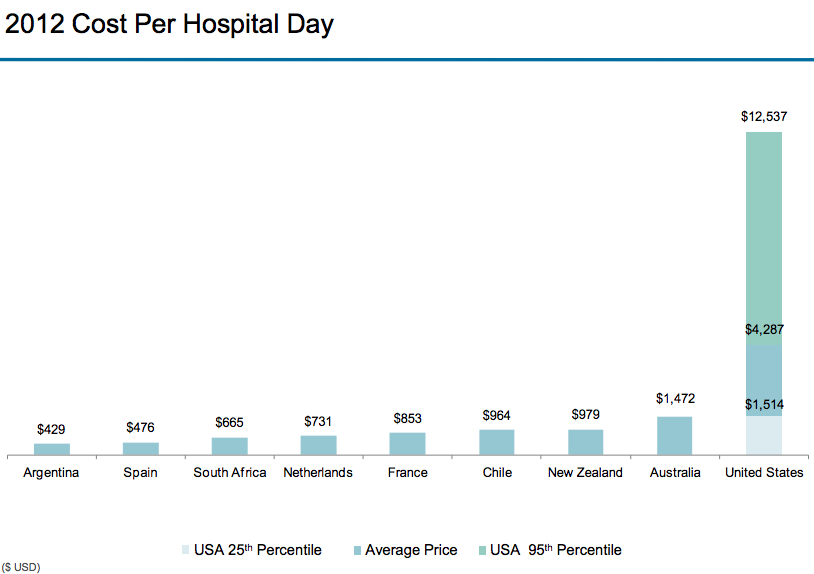 Comparative Hospital Costs Per Day